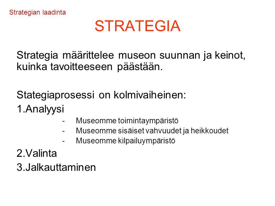 Strategian laadinta STRATEGIA. Strategia määrittelee museon suunnan ja keinot, kuinka tavoitteeseen päästään.