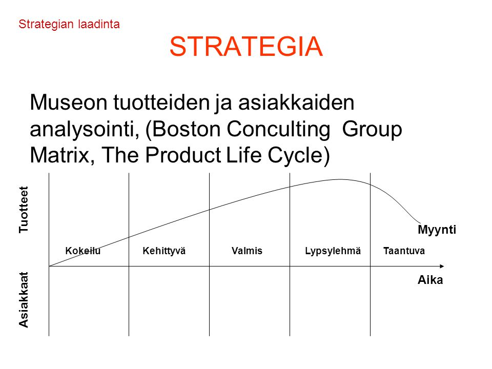 Strategian laadinta STRATEGIA. Museon tuotteiden ja asiakkaiden analysointi, (Boston Conculting Group Matrix, The Product Life Cycle)
