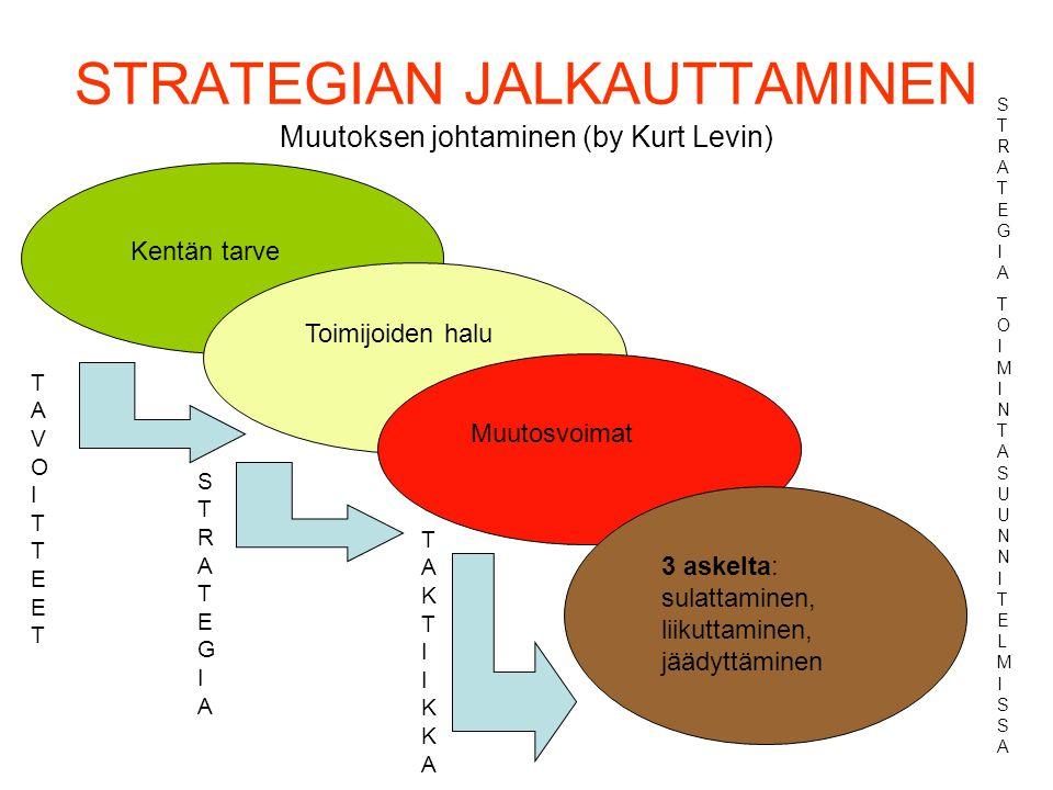STRATEGIAN JALKAUTTAMINEN Muutoksen johtaminen (by Kurt Levin)
