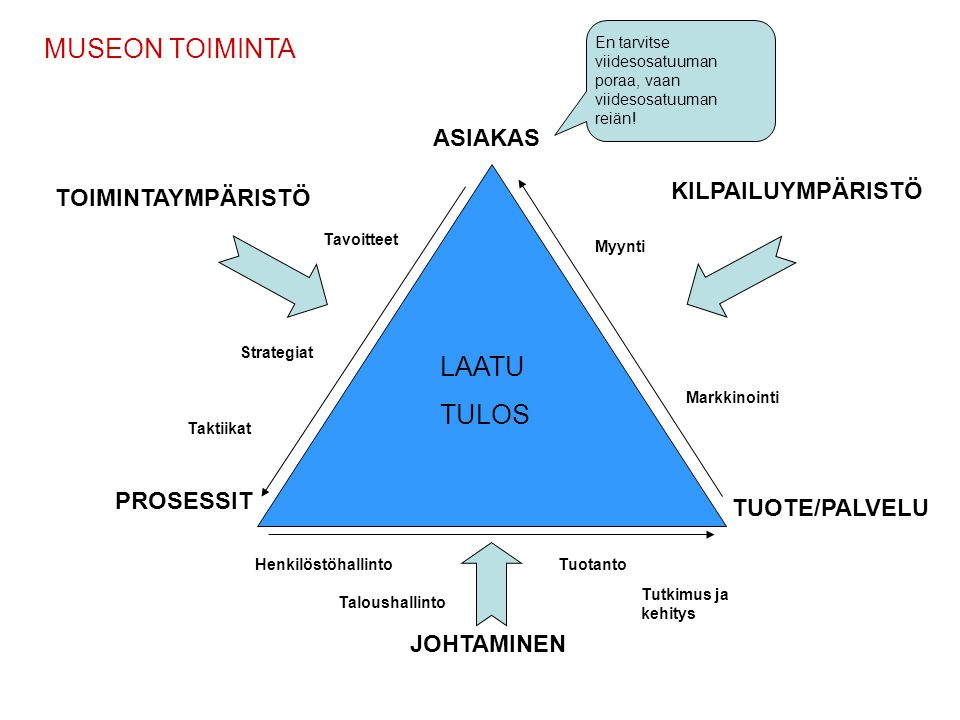 MUSEON TOIMINTA LAATU TULOS ASIAKAS KILPAILUYMPÄRISTÖ