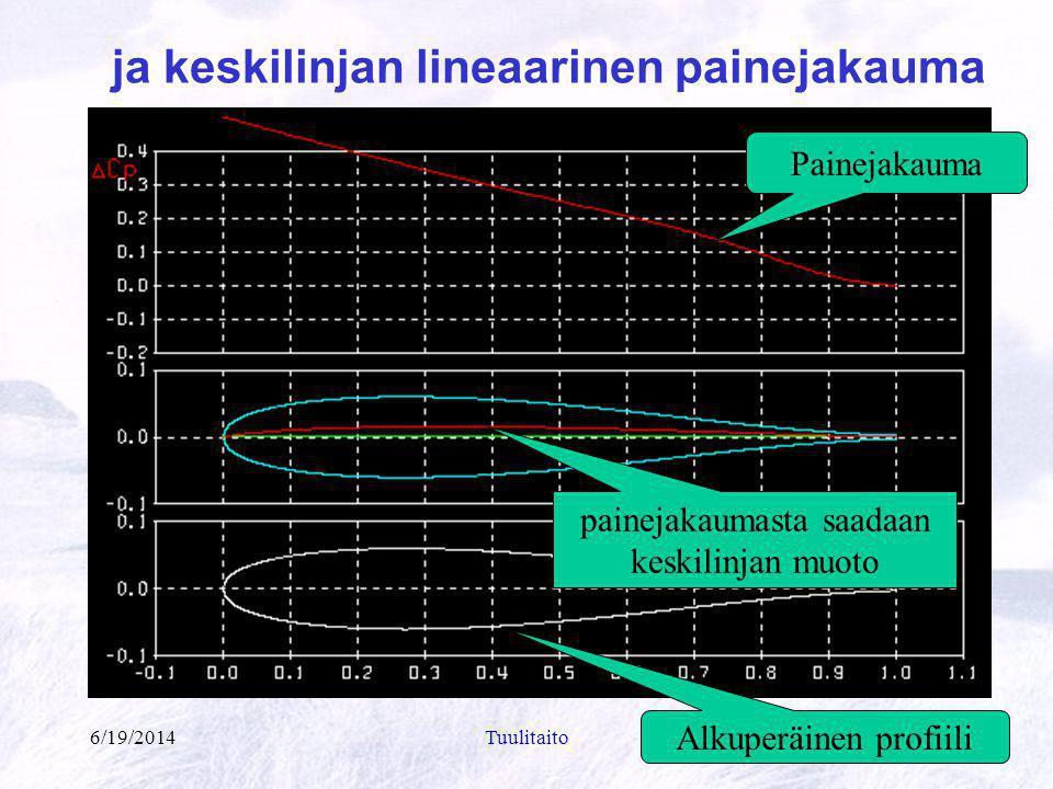 ja keskilinjan lineaarinen painejakauma