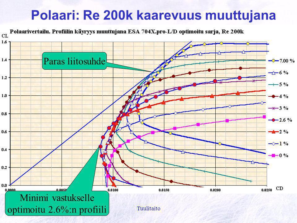 Polaari: Re 200k kaarevuus muuttujana