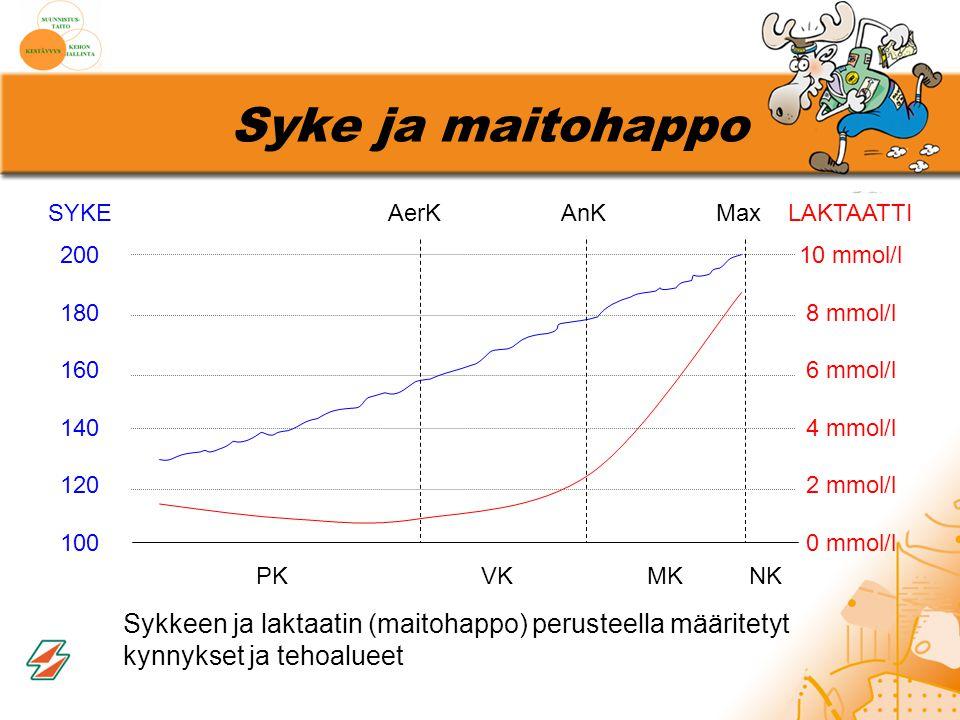 Syke ja maitohappo SYKE. 200. 180. 160. 140. 120. 100. AerK. AnK. Max. LAKTAATTI. 10 mmol/l.