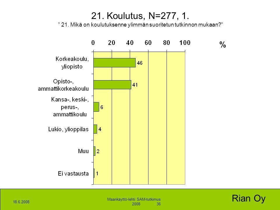 21. Koulutus, N=277, 1. 21. Mikä on koulutuksenne ylimmän suoritetun tutkinnon mukaan