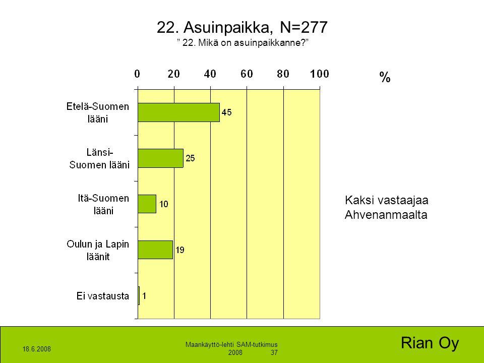 22. Asuinpaikka, N=277 22. Mikä on asuinpaikkanne