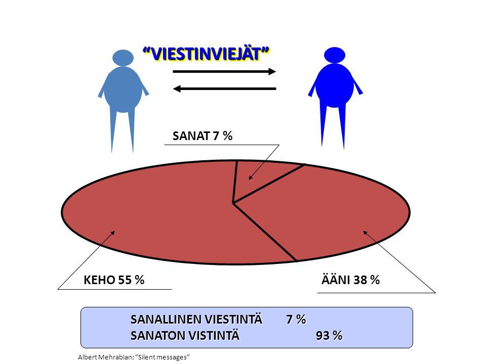 VIESTINVIEJÄT SANAT 7 % KEHO 55 % ÄÄNI 38 % SANALLINEN VIESTINTÄ 7 %