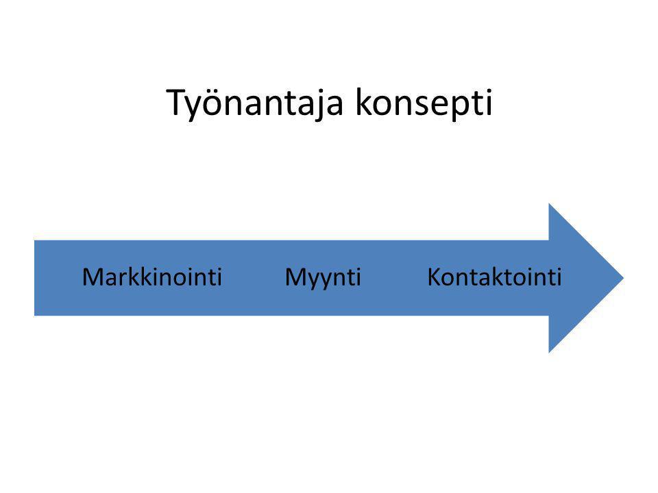 Työnantaja konsepti Kontaktointi Myynti Markkinointi