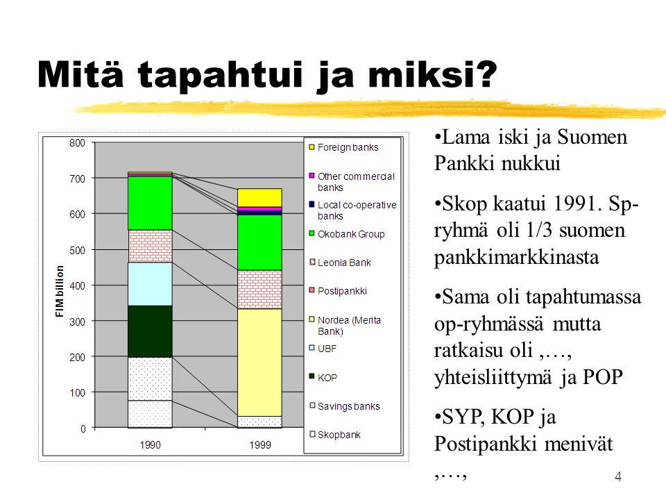 Mitä tapahtui ja miksi Lama iski ja Suomen Pankki nukkui