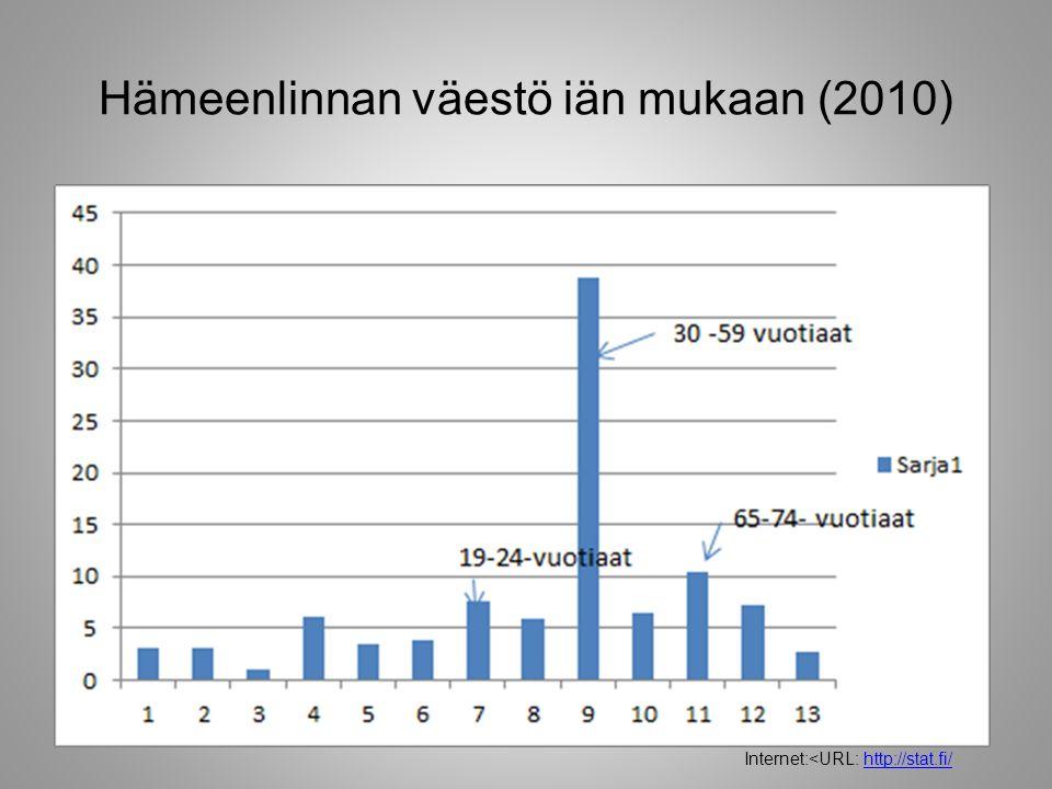 Hämeenlinnan väestö iän mukaan (2010)