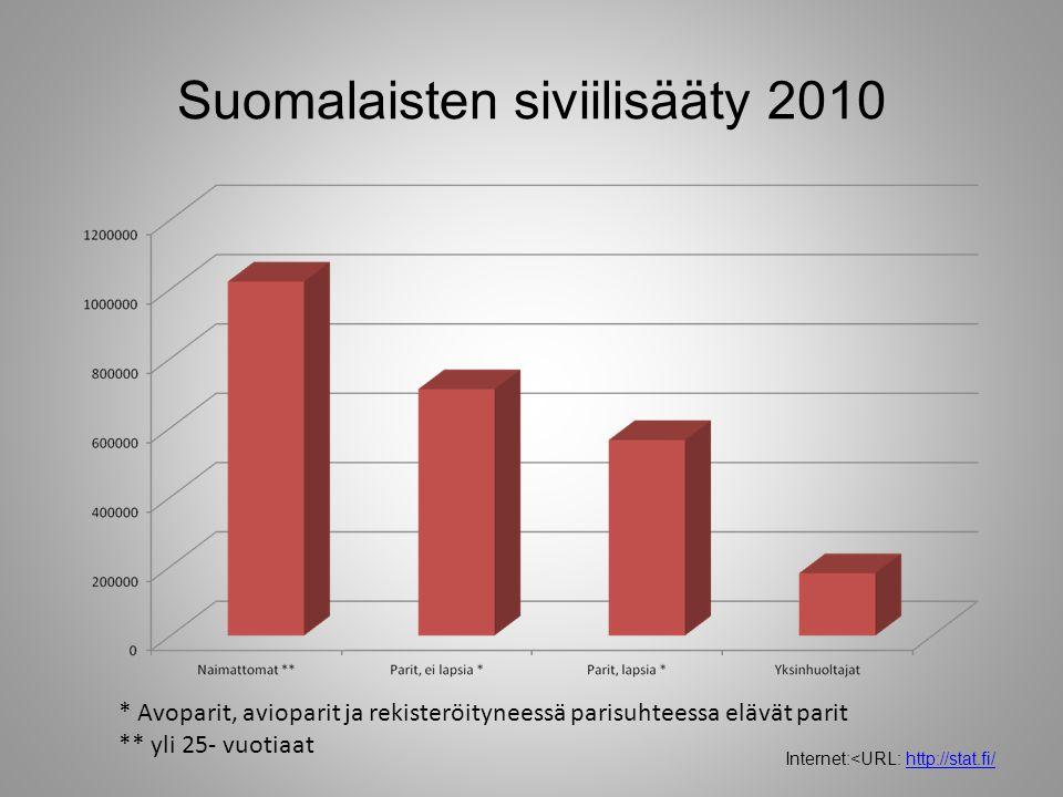 Suomalaisten siviilisääty 2010