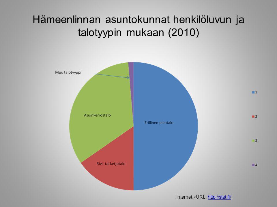 Hämeenlinnan asuntokunnat henkilöluvun ja talotyypin mukaan (2010)