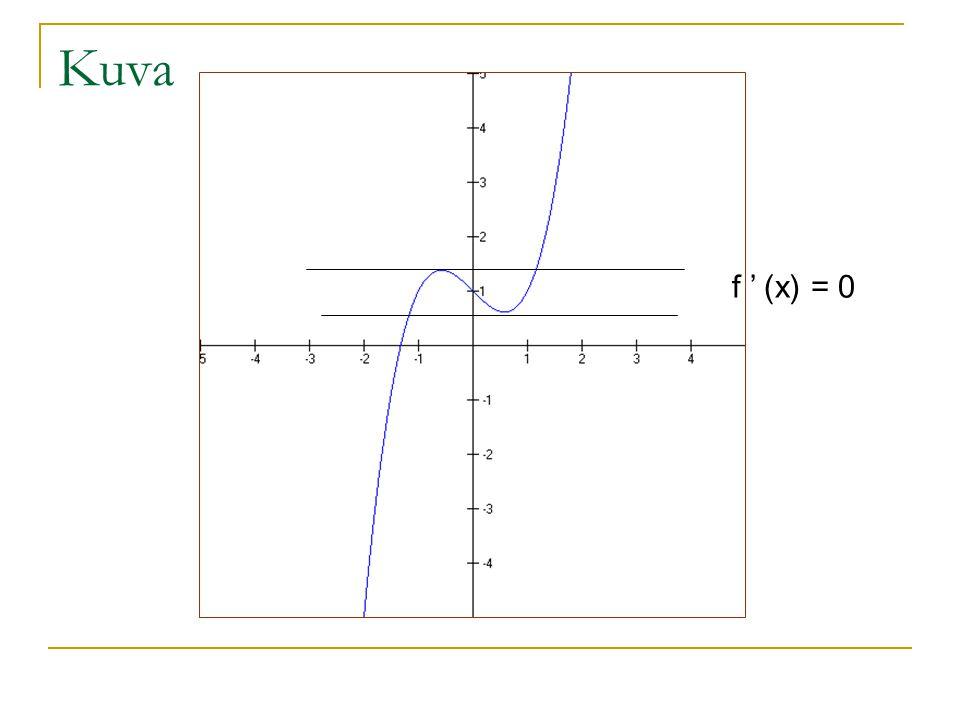 Kuva f ' (x) = 0