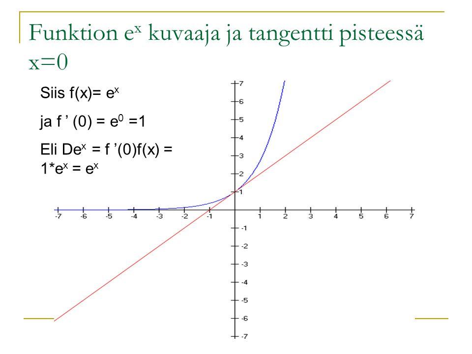 Funktion ex kuvaaja ja tangentti pisteessä x=0