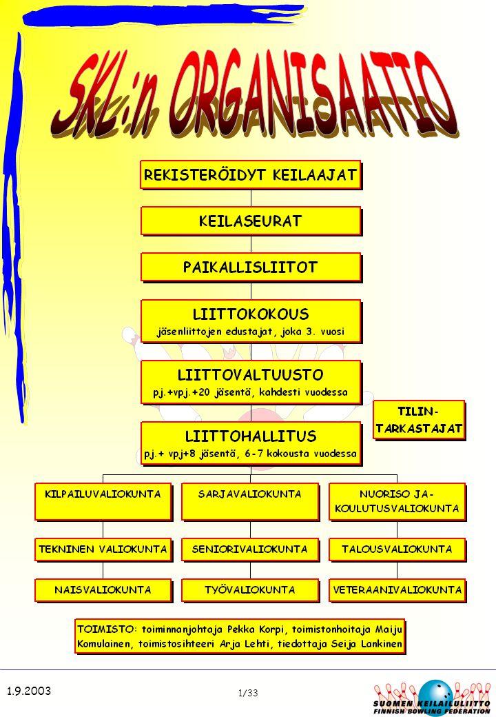 SKL:n ORGANISAATIO 1.9.2003 1/33