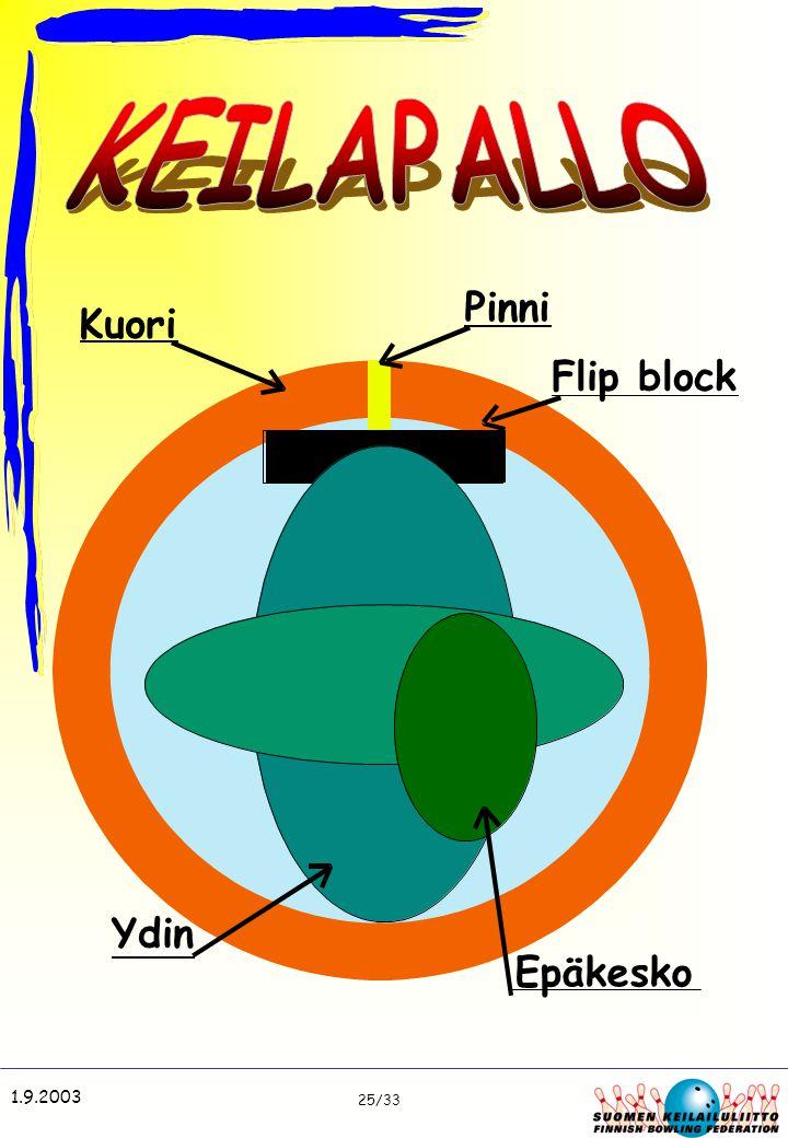 KEILAPALLO Pinni Kuori Flip block Ydin Epäkesko 1.9.2003 25/33