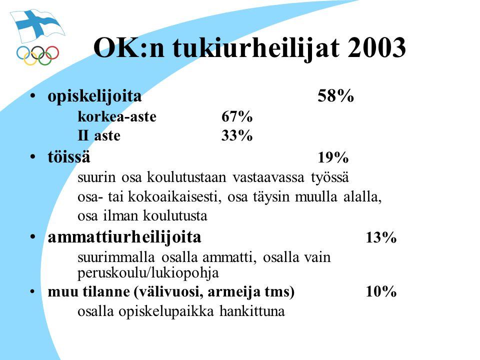 OK:n tukiurheilijat 2003 opiskelijoita 58% töissä 19%