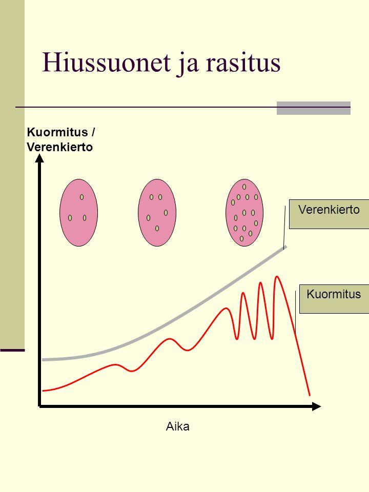 Hiussuonet ja rasitus Kuormitus / Verenkierto Verenkierto Kuormitus