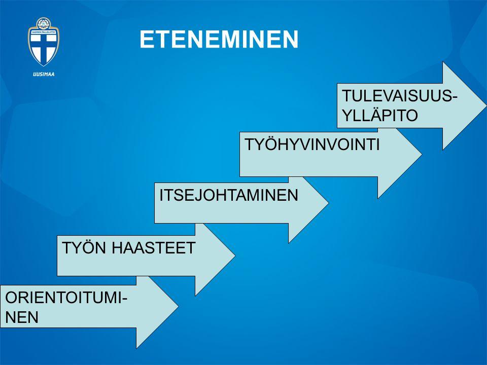 ETENEMINEN TULEVAISUUS-YLLÄPITO TYÖHYVINVOINTI ITSEJOHTAMINEN