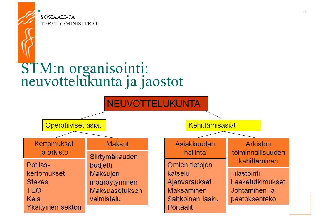 STM:n organisointi: neuvottelukunta ja jaostot
