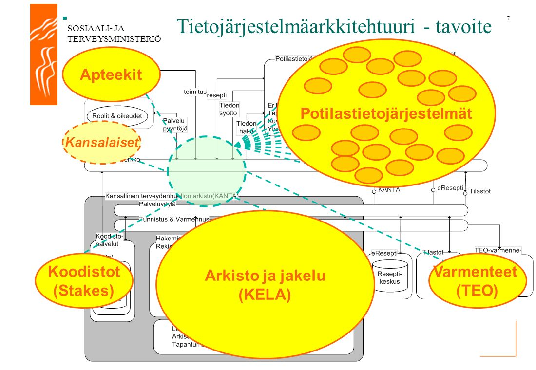 Potilastietojärjestelmät