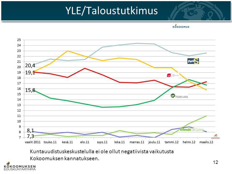 YLE/Taloustutkimus Kuntauudistuskeskustelulla ei ole ollut negatiivista vaikutusta Kokoomuksen kannatukseen.