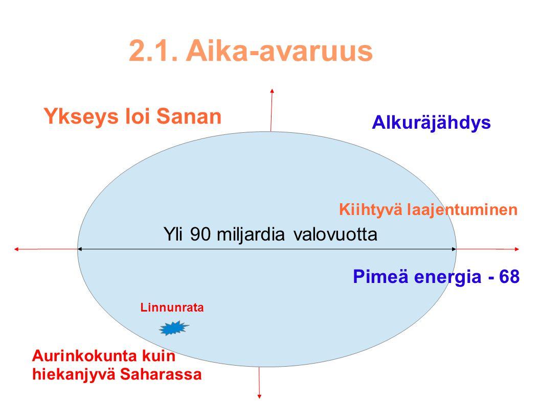 2.1. Aika-avaruus Ykseys loi Sanan Alkuräjähdys