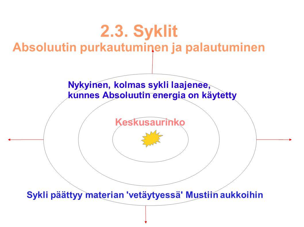2.3. Syklit Absoluutin purkautuminen ja palautuminen