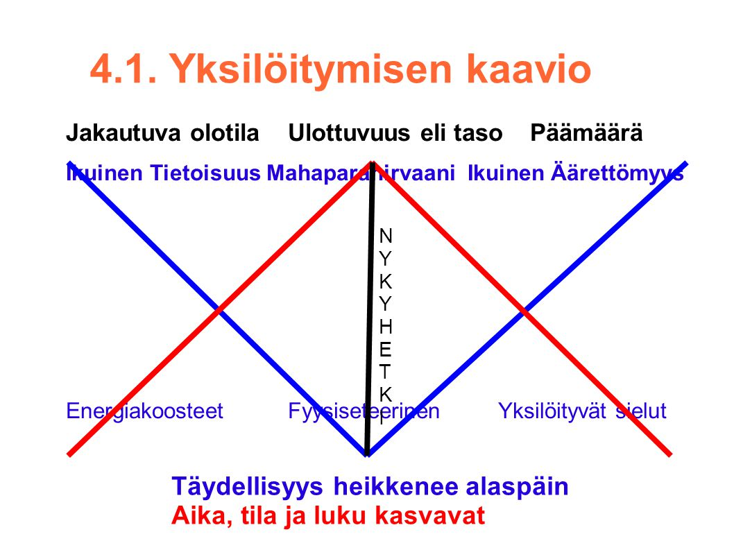 4.1. Yksilöitymisen kaavio