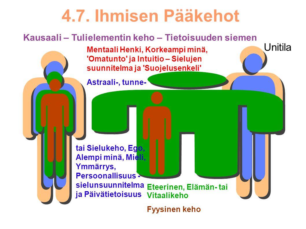 4.7. Ihmisen Pääkehot Unitila