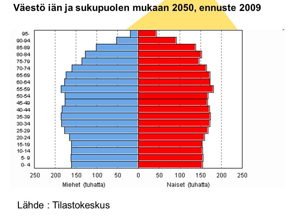 Väestö iän ja sukupuolen mukaan 2050, ennuste 2009