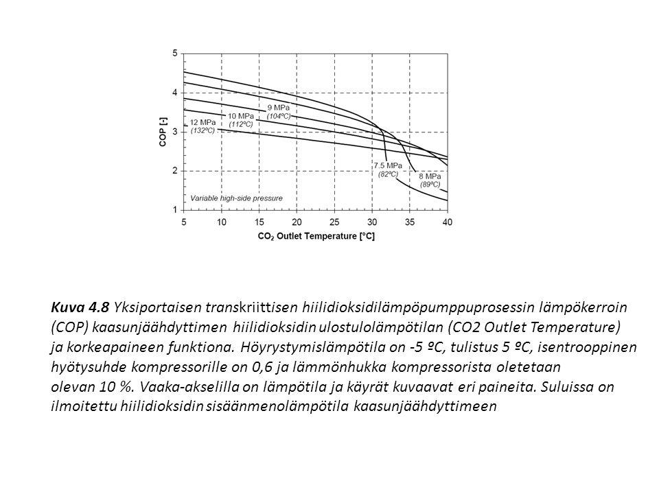 Kuva 4.8 Yksiportaisen transkriittisen hiilidioksidilämpöpumppuprosessin lämpökerroin