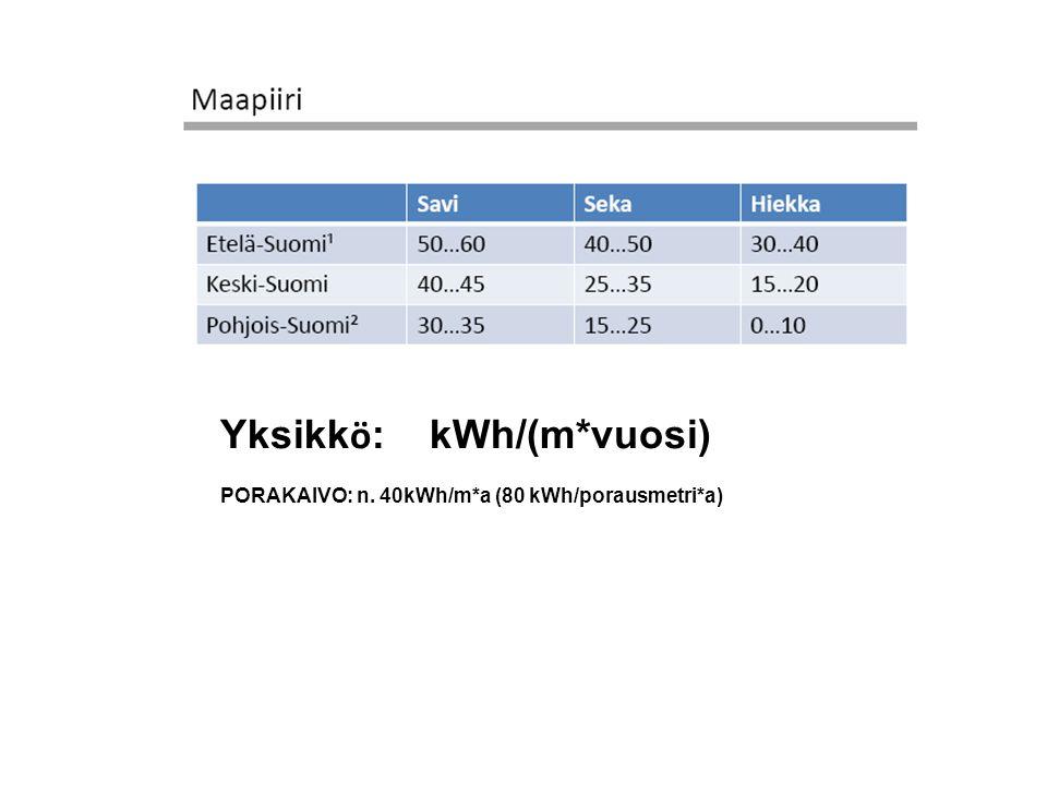 Yksikkö: kWh/(m*vuosi)