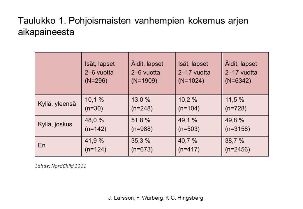Taulukko 1. Pohjoismaisten vanhempien kokemus arjen aikapaineesta
