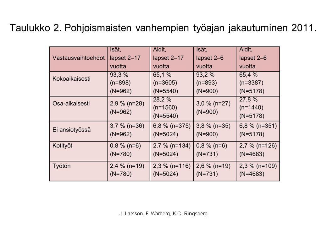 Taulukko 2. Pohjoismaisten vanhempien työajan jakautuminen 2011.