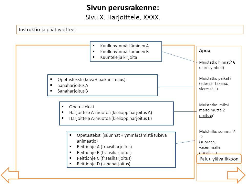 Sivun perusrakenne: Sivu X. Harjoittele, XXXX.