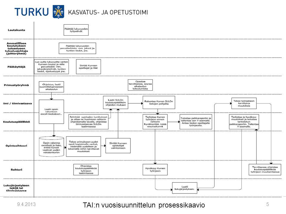 TAI:n vuosisuunnittelun prosessikaavio