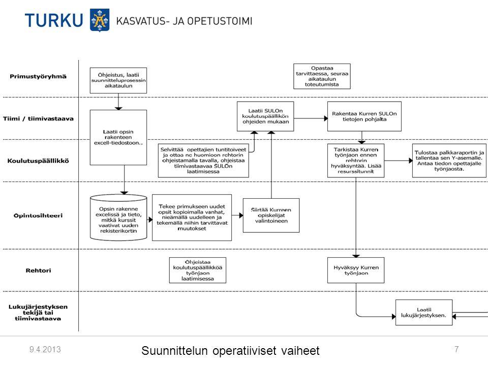 Suunnittelun operatiiviset vaiheet