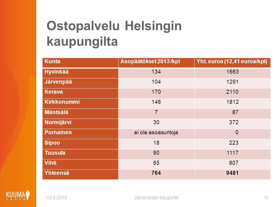 Ostopalvelu Helsingin kaupungilta