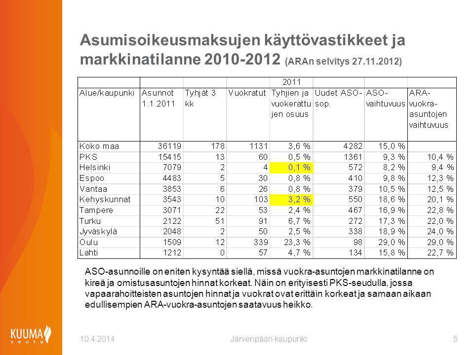 Asumisoikeusmaksujen käyttövastikkeet ja markkinatilanne 2010-2012 (ARAn selvitys 27.11.2012)