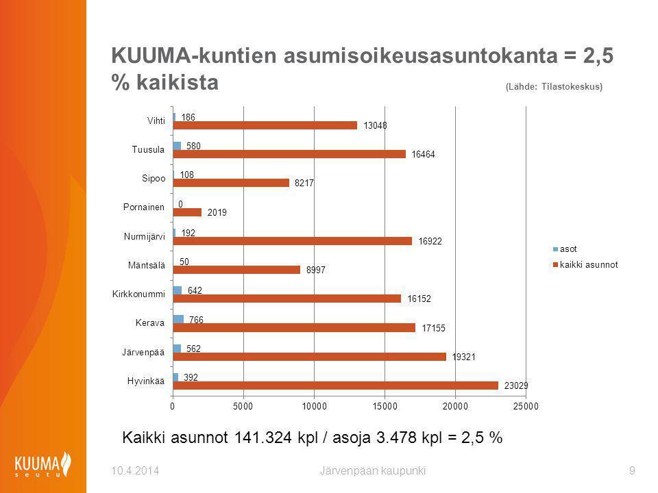 KUUMA-kuntien asumisoikeusasuntokanta = 2,5 % kaikista