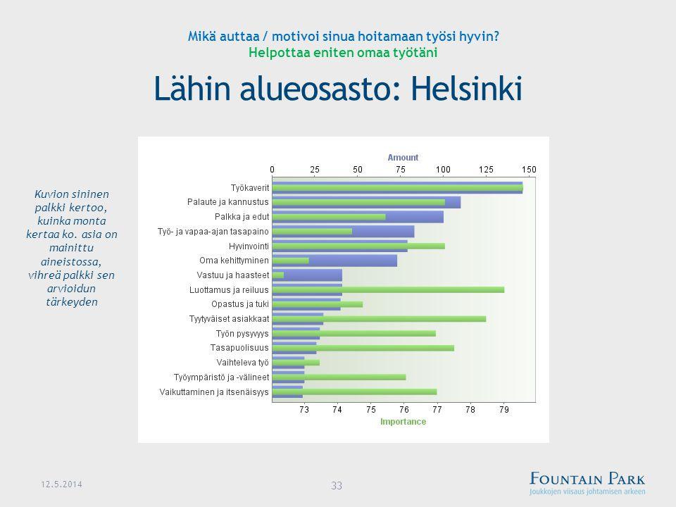 Lähin alueosasto: Helsinki