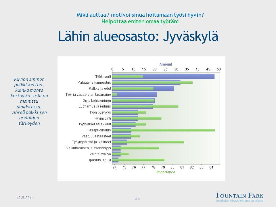 Lähin alueosasto: Jyväskylä