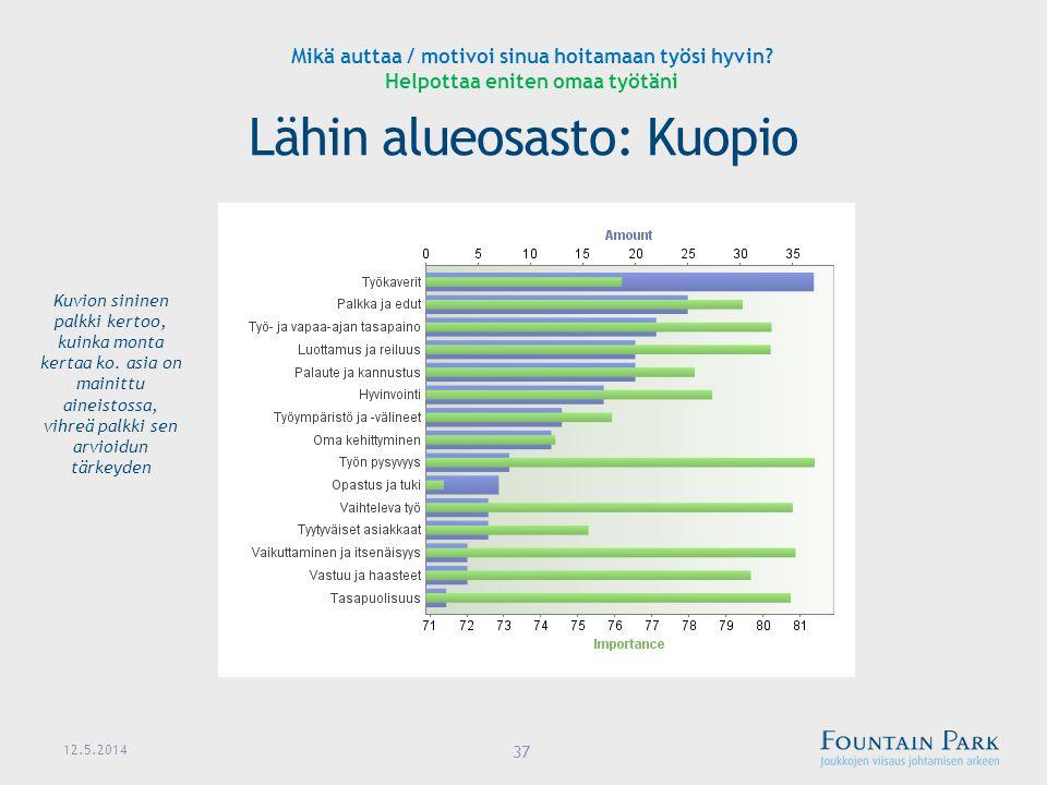 Lähin alueosasto: Kuopio