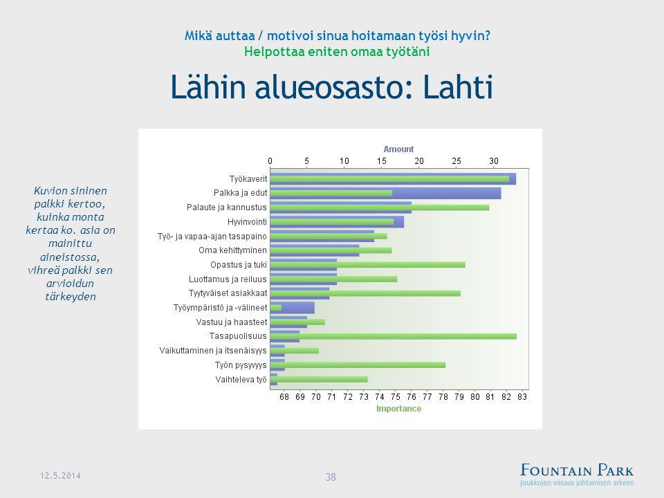 Lähin alueosasto: Lahti