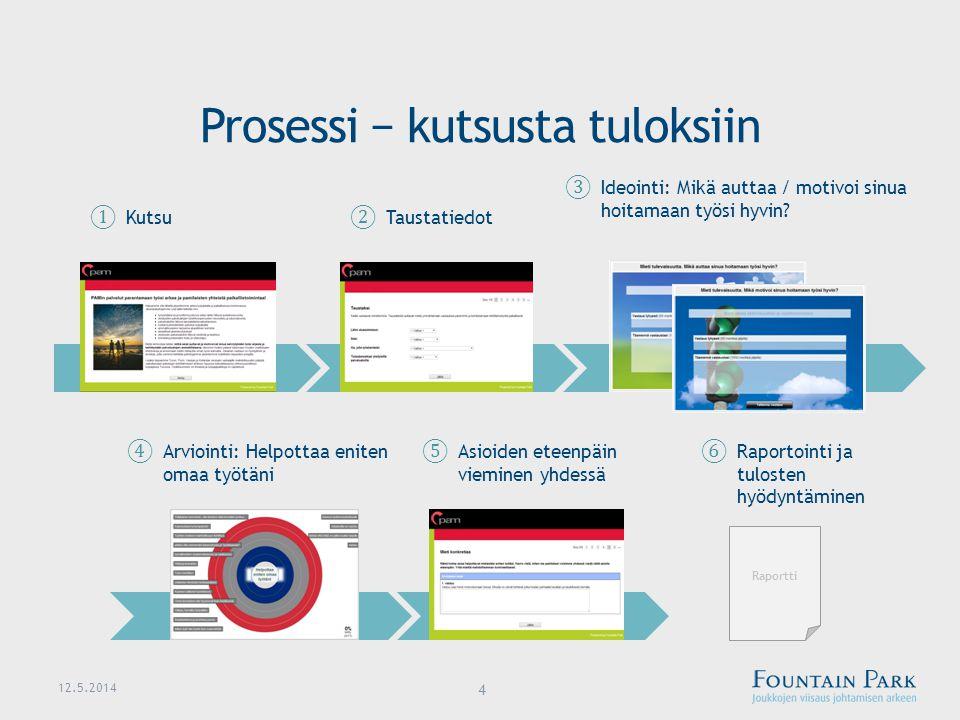 Prosessi − kutsusta tuloksiin