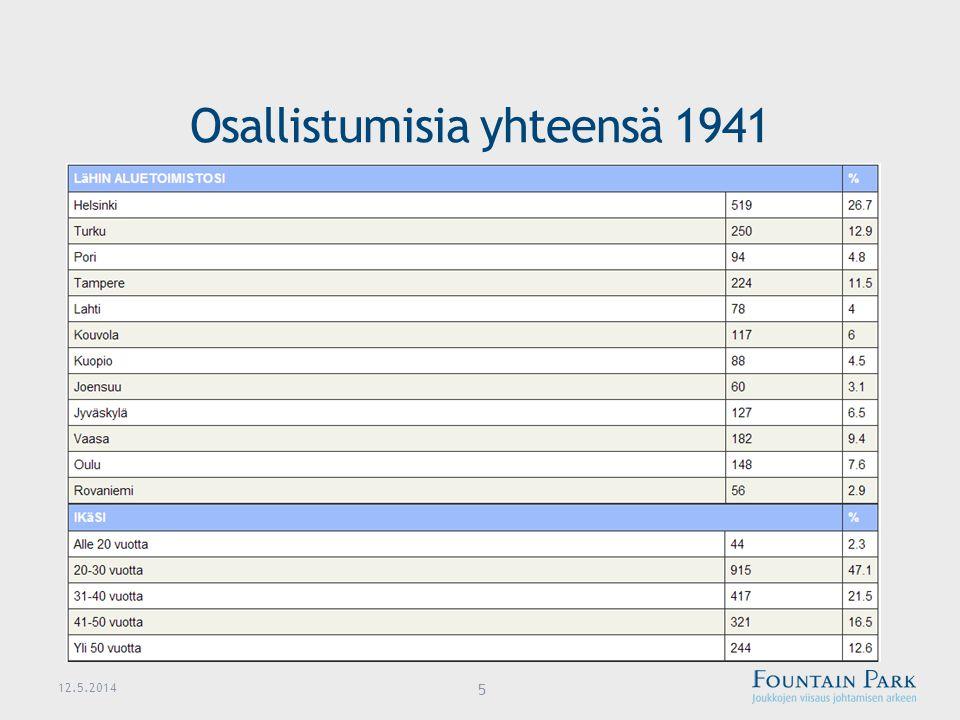 Osallistumisia yhteensä 1941