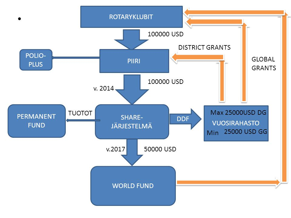 ROTARYKLUBIT 100000 USD. DISTRICT GRANTS. POLIO-PLUS. PIIRI. GLOBAL. GRANTS. 100000 USD. v. 2014.