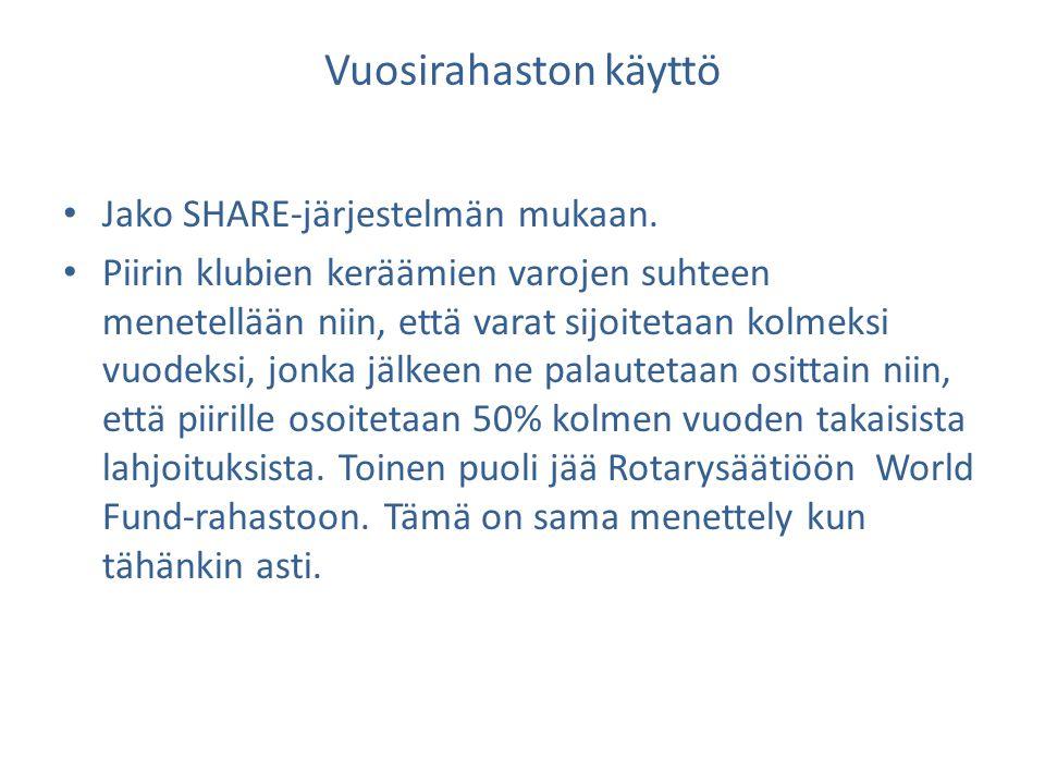 Vuosirahaston käyttö Jako SHARE-järjestelmän mukaan.