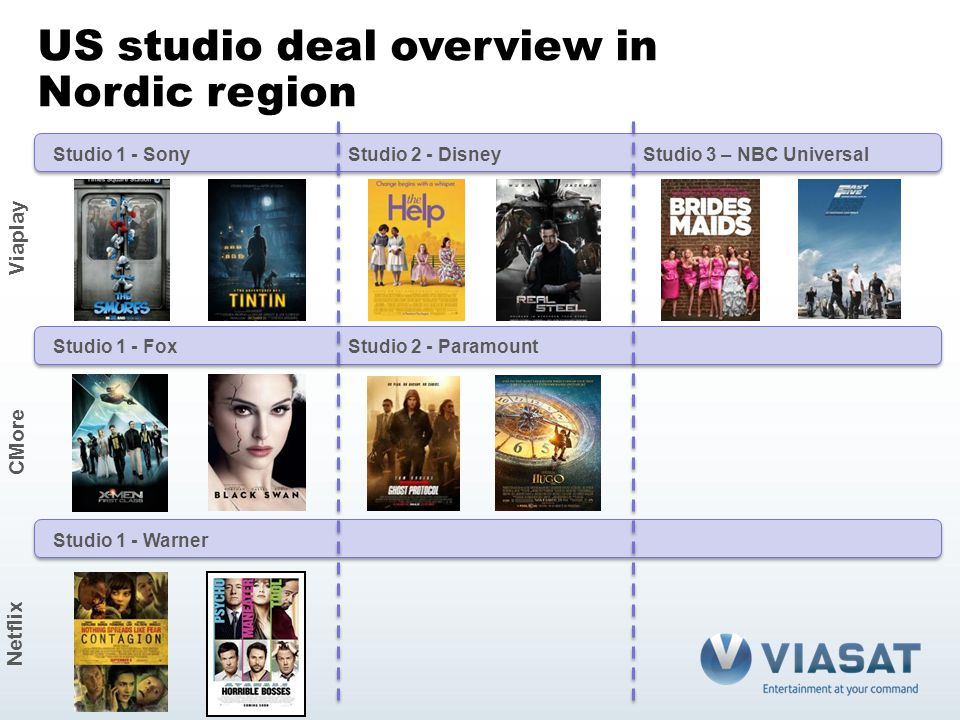 US studio deal overview in Nordic region