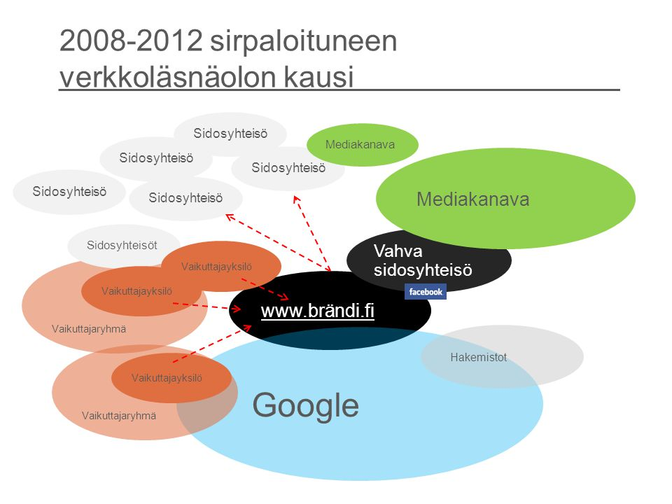 2008-2012 sirpaloituneen verkkoläsnäolon kausi